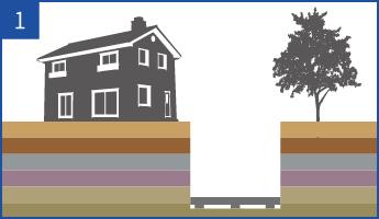 庭や駐車場などを小型重機で堀削し、水平にコンクリート基礎を打ちます。