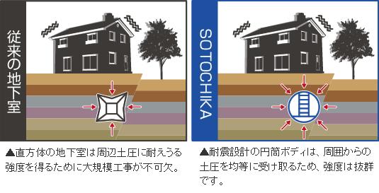 耐震設計で安心安全